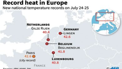 Photo of Climate change makes July hotter by up to 3 degrees C