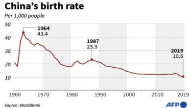 Photo of China posts slowest population growth in decades
